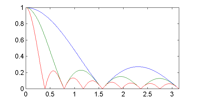 Frequency Response of the Moving Average Filter