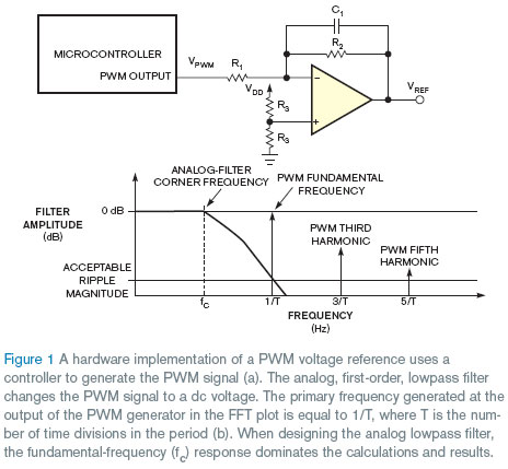 Generating Analog Output Via PWM — Center for Hybrid and